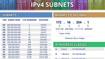 IPv4 Subnet Cheat Sheet
